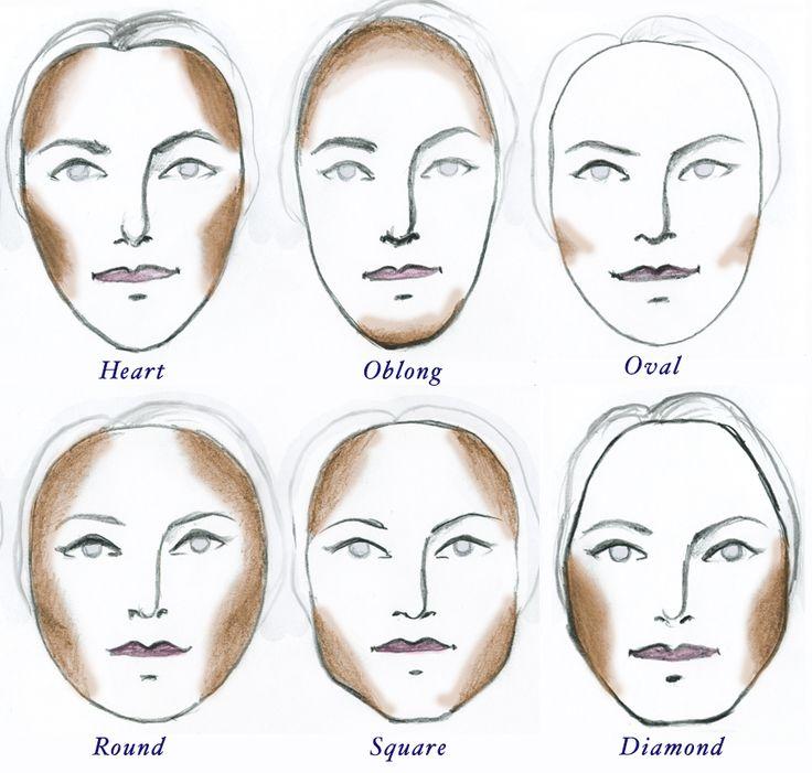 как определить форму своего лица